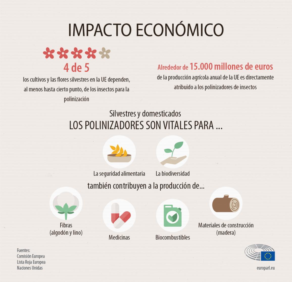 Impacto económico de la reducción de comunidades de polinizadores