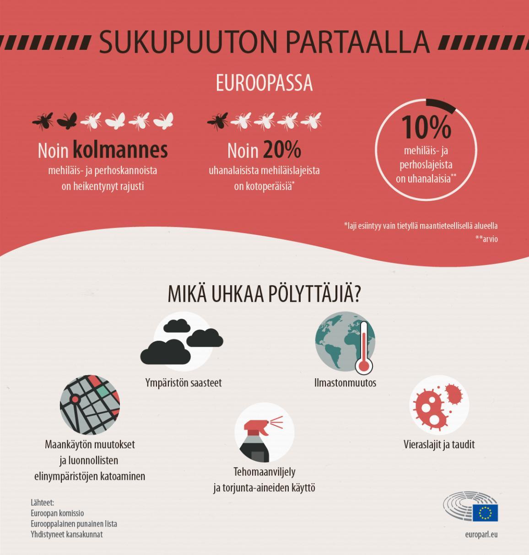 Infografiikka: pölyttäjiin kohdistuva sukupuuton uhka sekä sen syyt