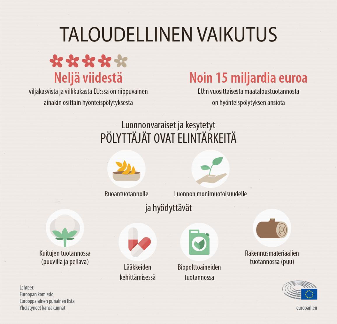 Infografiikka: pölyttäjien taloudellinen vaikutus