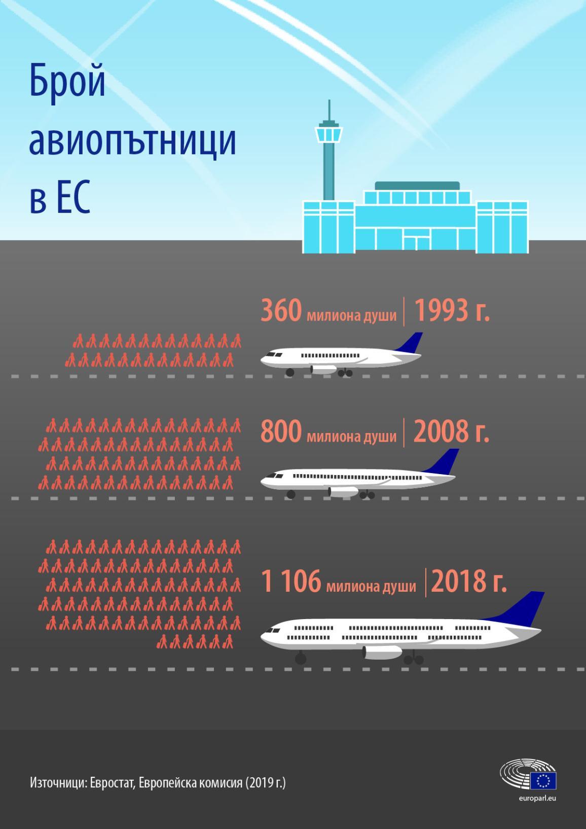 Инфографика за развитието във времето на броя на авиопътниците в ЕС