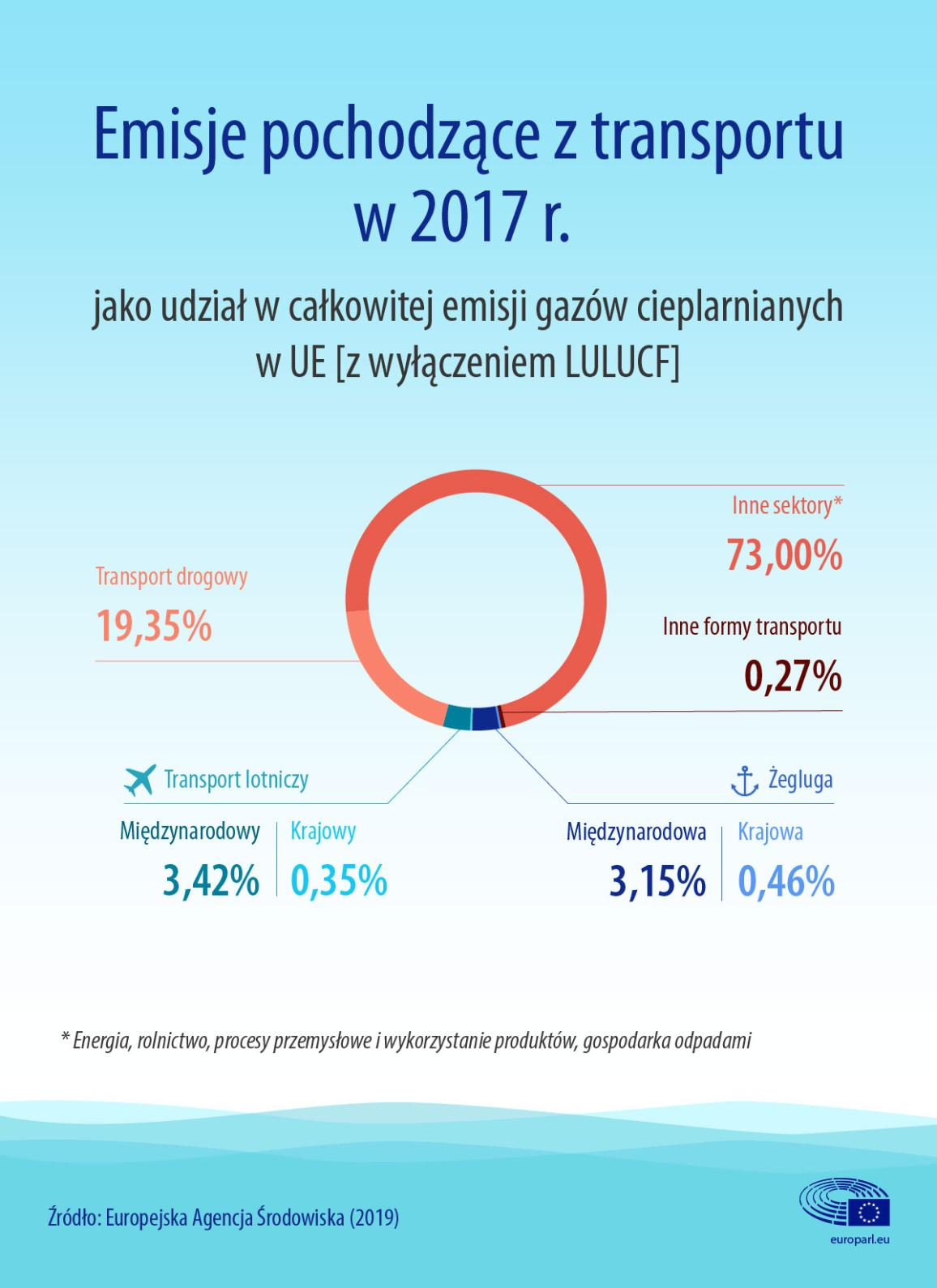 Infografika dotycząca emisji z transportu, w tym z lotnictwa i żeglugi, jako udział w całkowitej emisji gazów cieplarnianych w UE