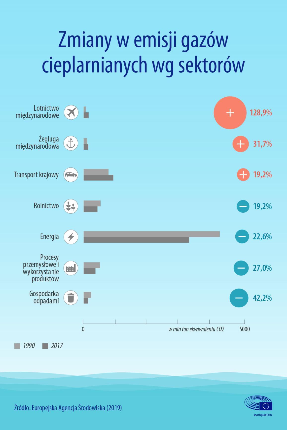 Infografika na temat zmian w emisji gazów cieplarnianych według sektorów, w tym w lotnictwie i żegludze.