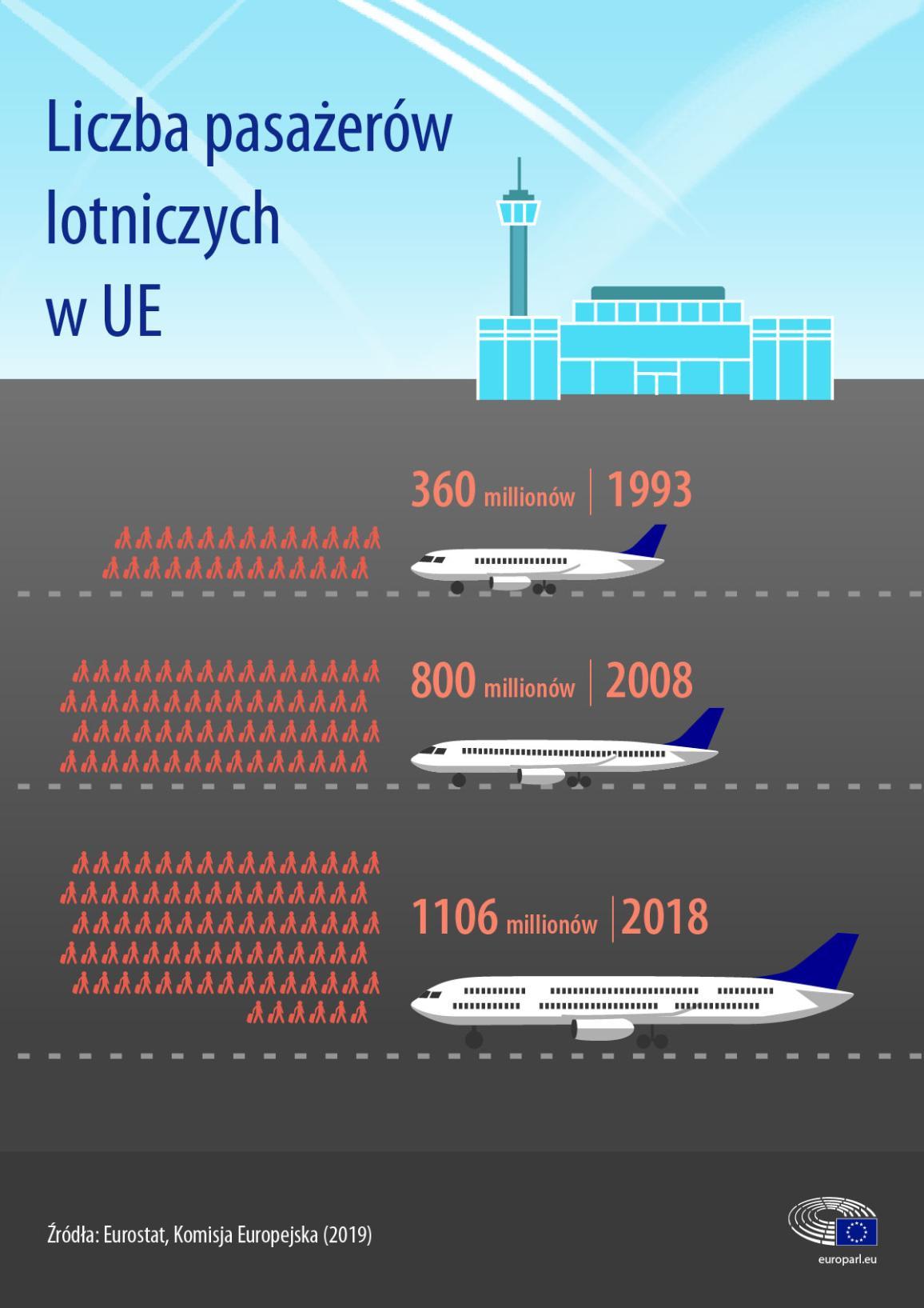 Infografika na temat zmian w liczbie pasażerów lotniczych w UE.
