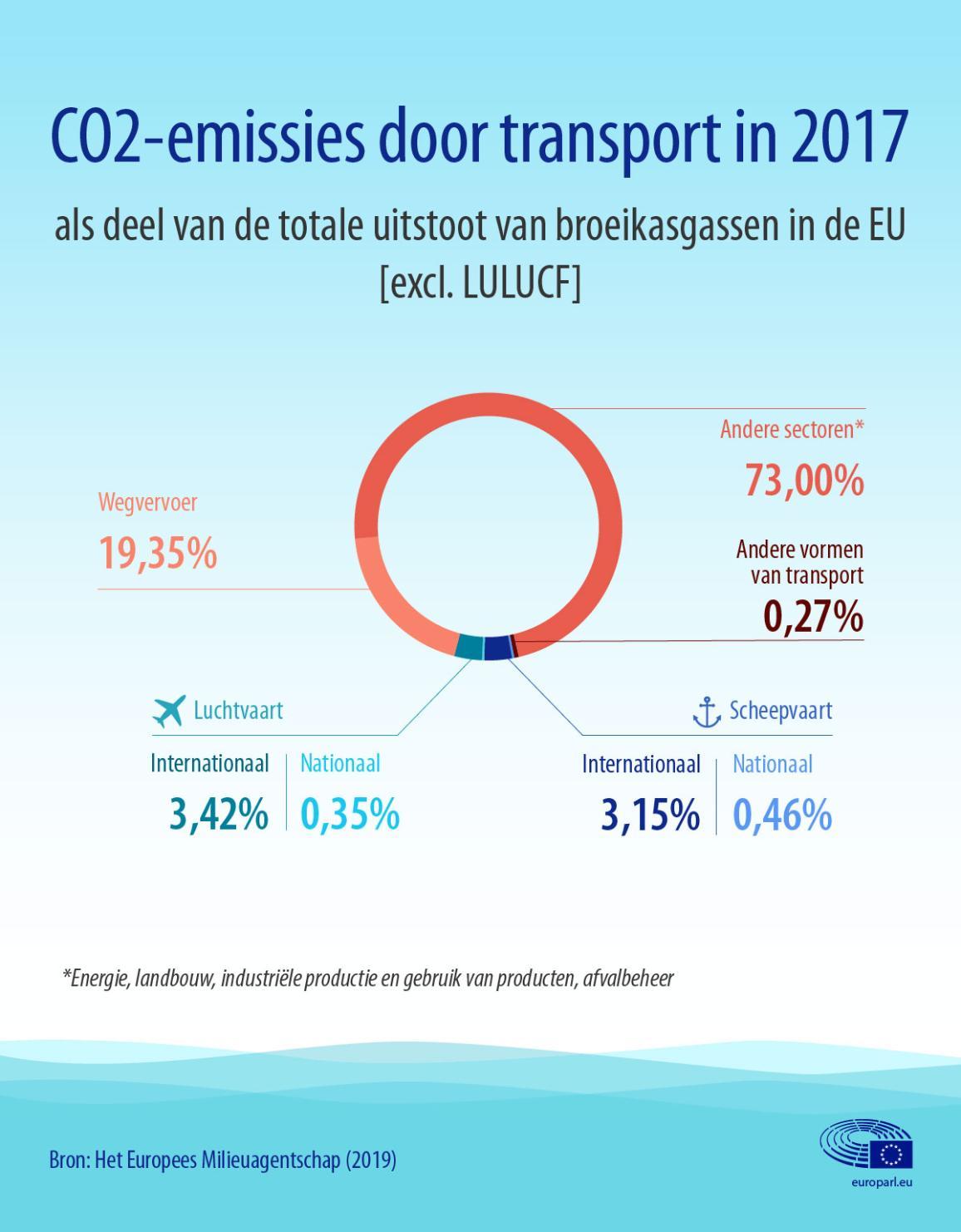 Infografiek over de uitstoot in de transportsector, inclusief lucht- en scheepvaart, als deel van de totale broeikasgasemissie in de EU