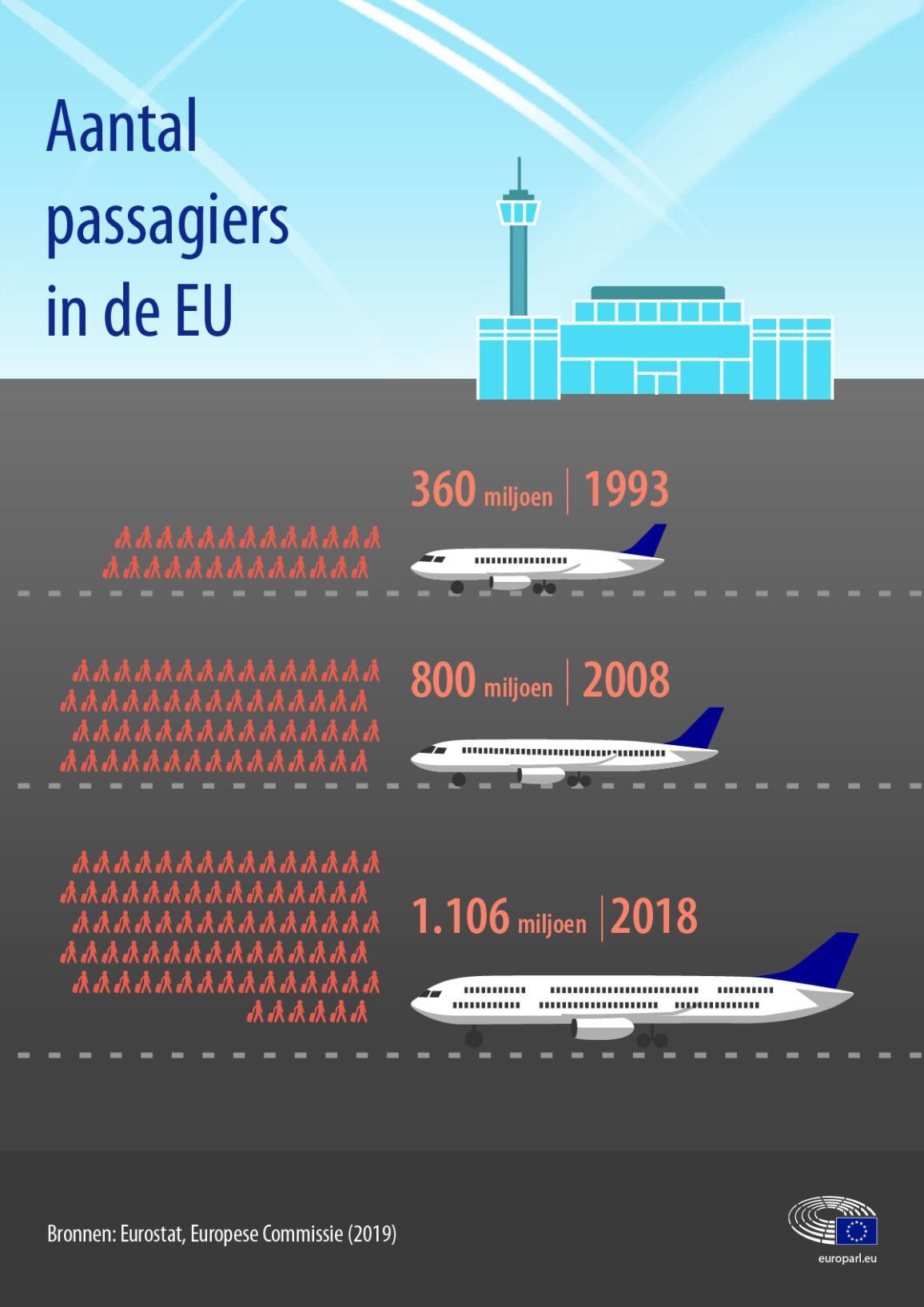 Infografiek over de evolutie van het aantal vliegtuigpassagiers in de EU