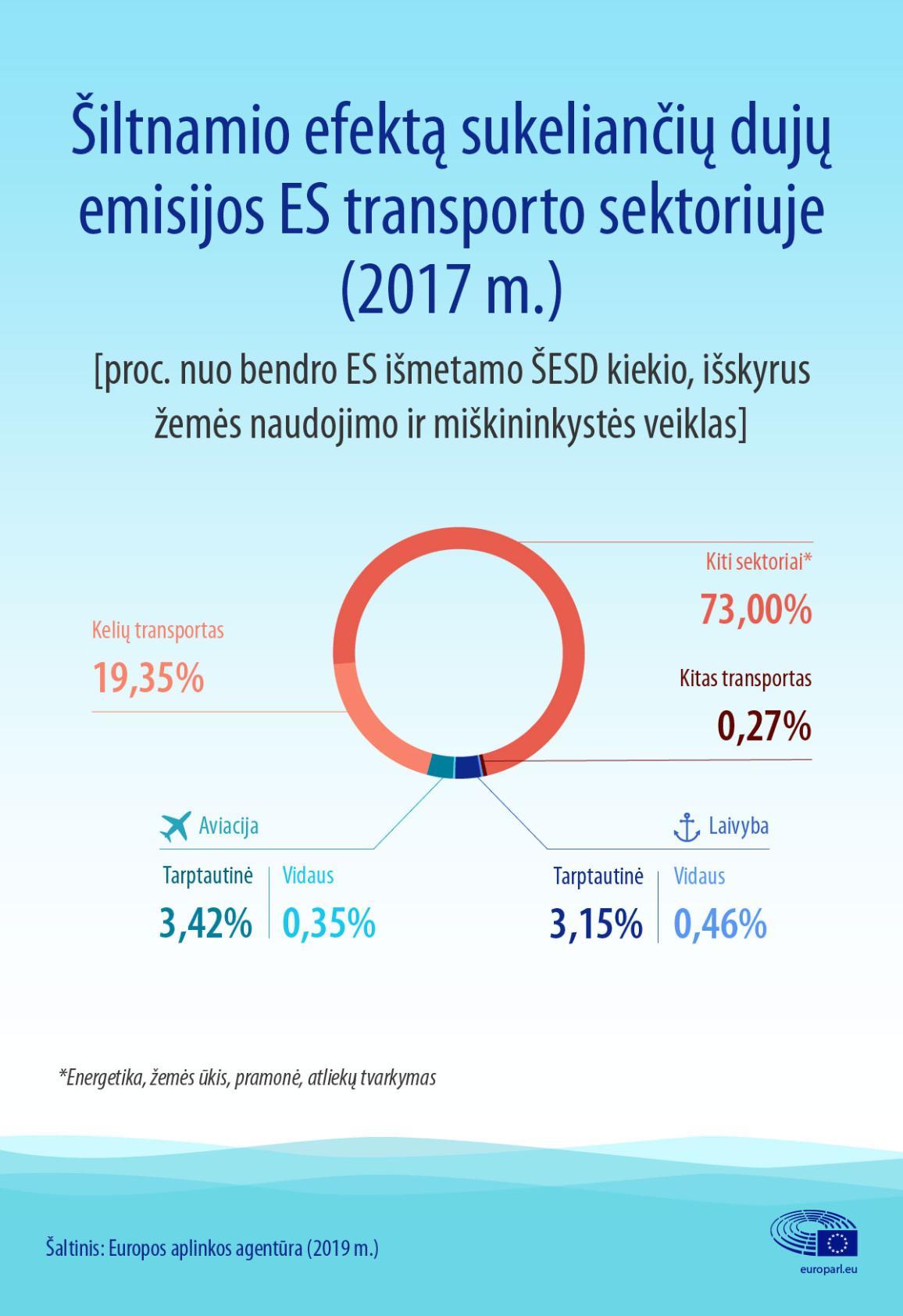 Infografikas: šiltnamio efektą sukeliančių dujų emisijos ES transporto sektoriuje