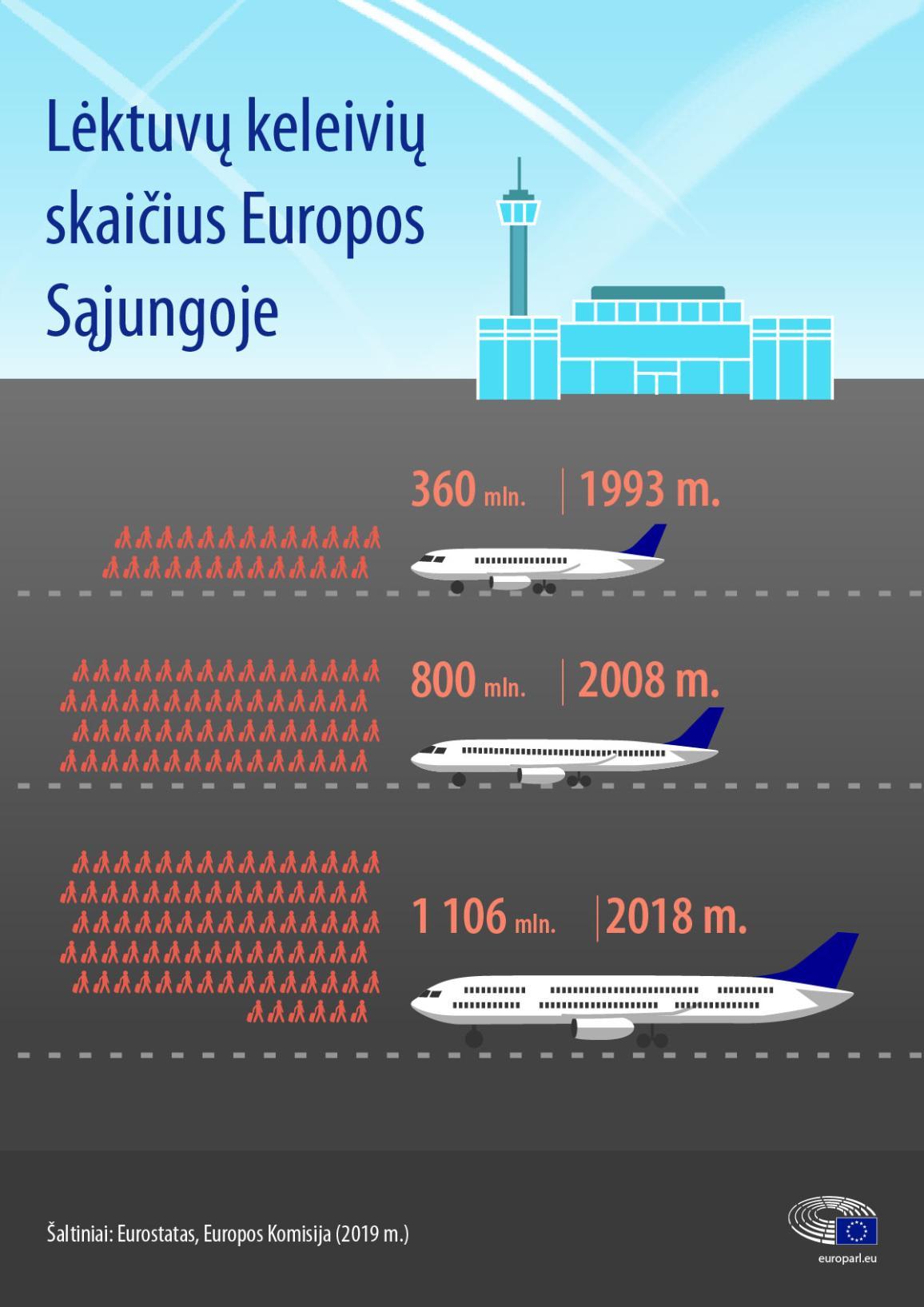 Infografikas: lėktuvių keleivių skaičius Europos Sąjungoje