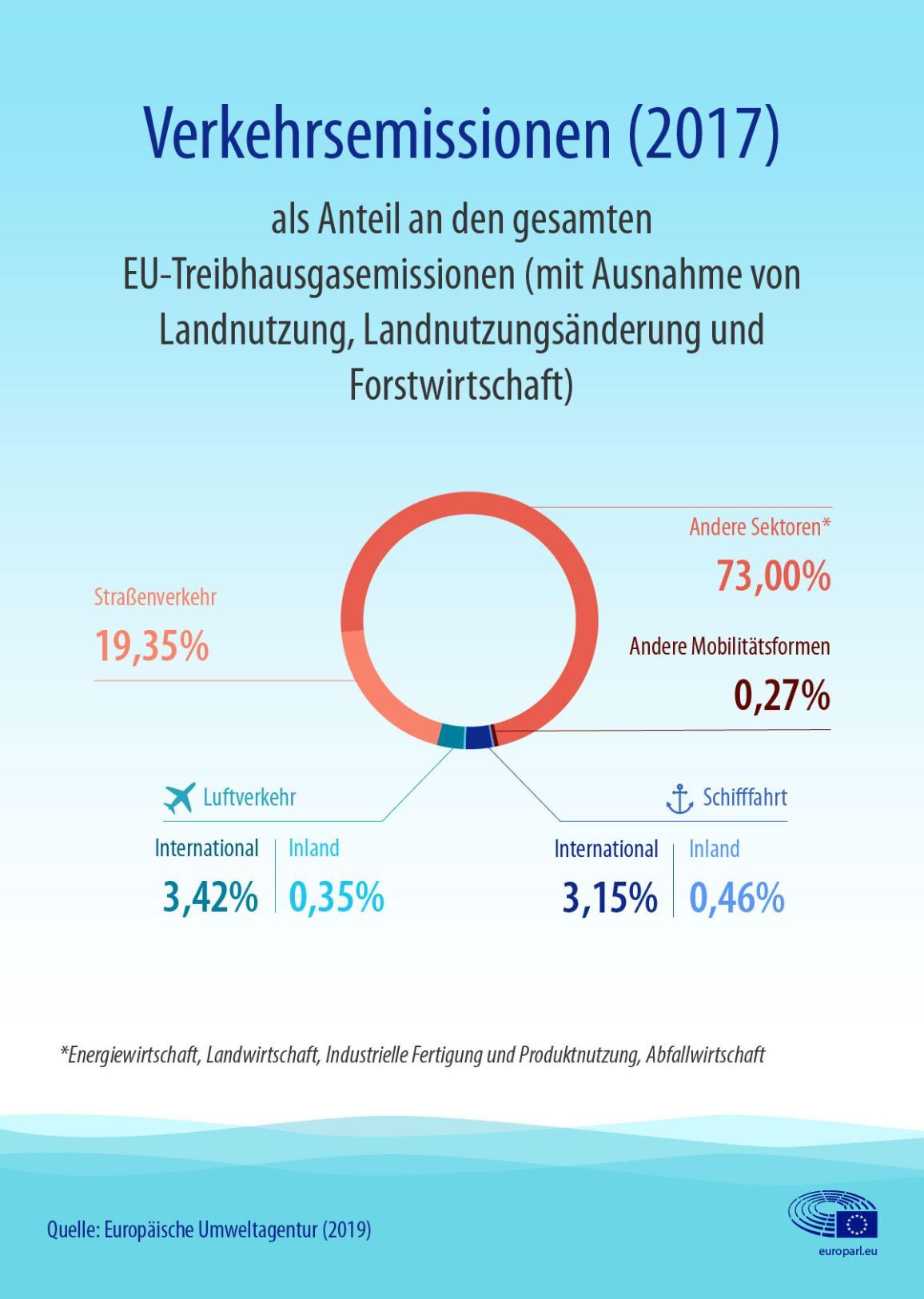 Infografik zu Verkehrsemissionen, inklusive Luftfahrt und Schiffsverkehr, als Anteil an den gesamten Treibhausgasemissionen der EU