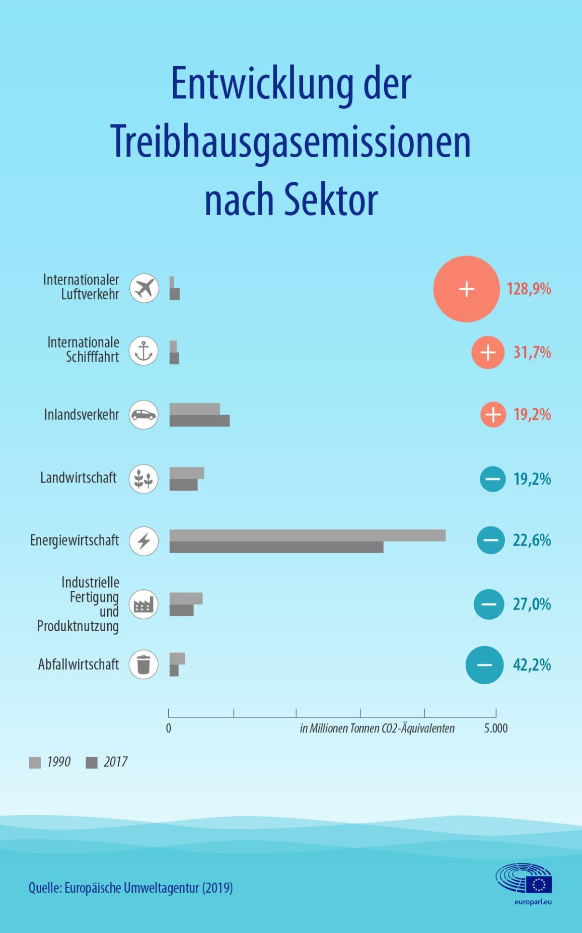 infographic illuInfografik zur Entwicklung der Treibhausgasemissionen nach Sektor, inklusive Luftfahrt und Schiffsverkehrstration
