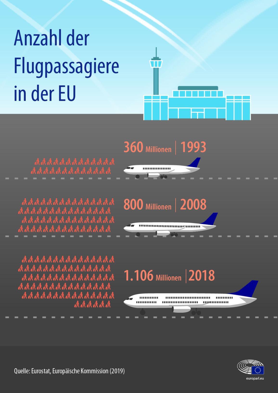 Infografik zur Entwicklung der Flugpassagierzahlen in der EU