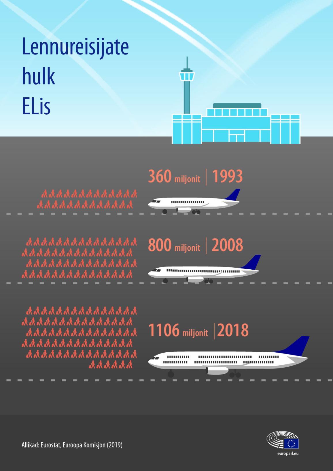 Infograafika, mis näitab lennureisijate arvu muutusi ELis