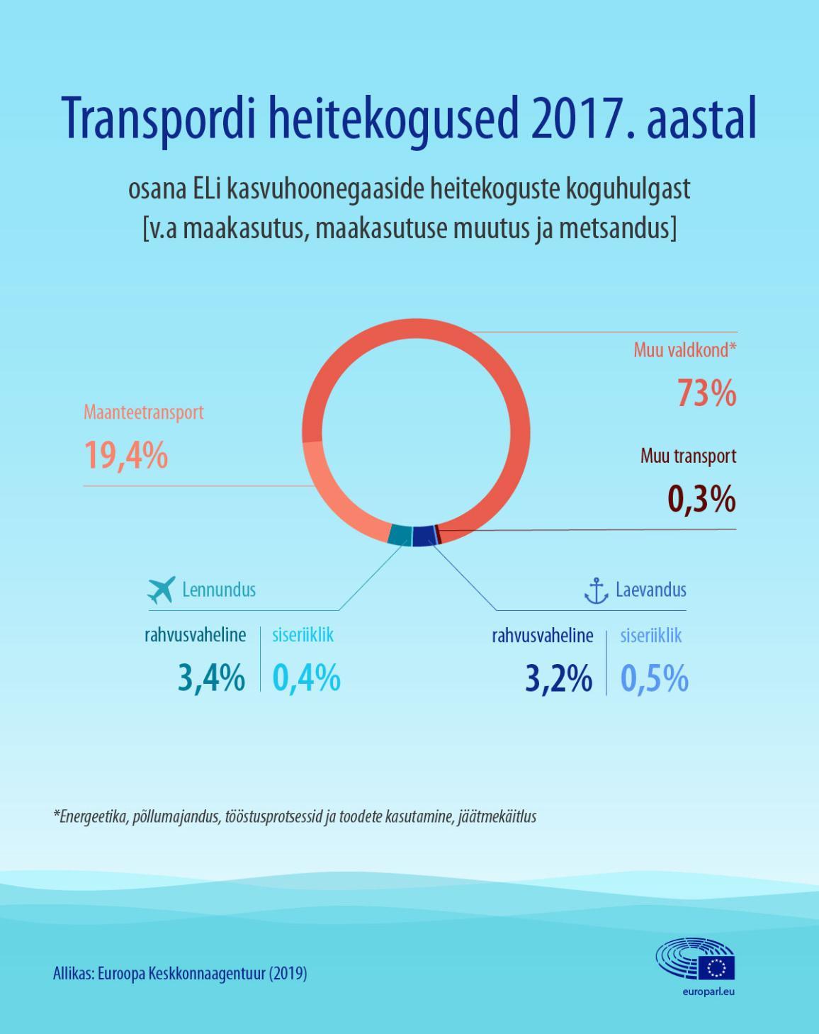 Transpordi heitekoguste infograafika, sealhulgas lennundus ja laevandus osana ELi kogust kasvuhoonegaaside hulgast
