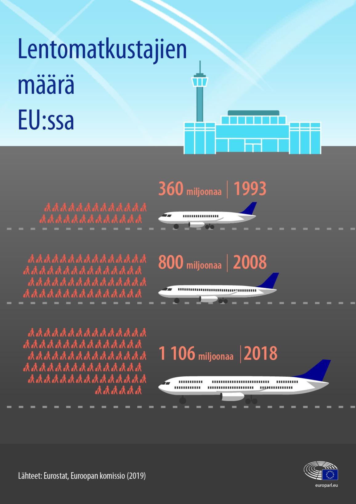 Infografiikka lentomatkustajien määrän kehityksestä EU:ssa