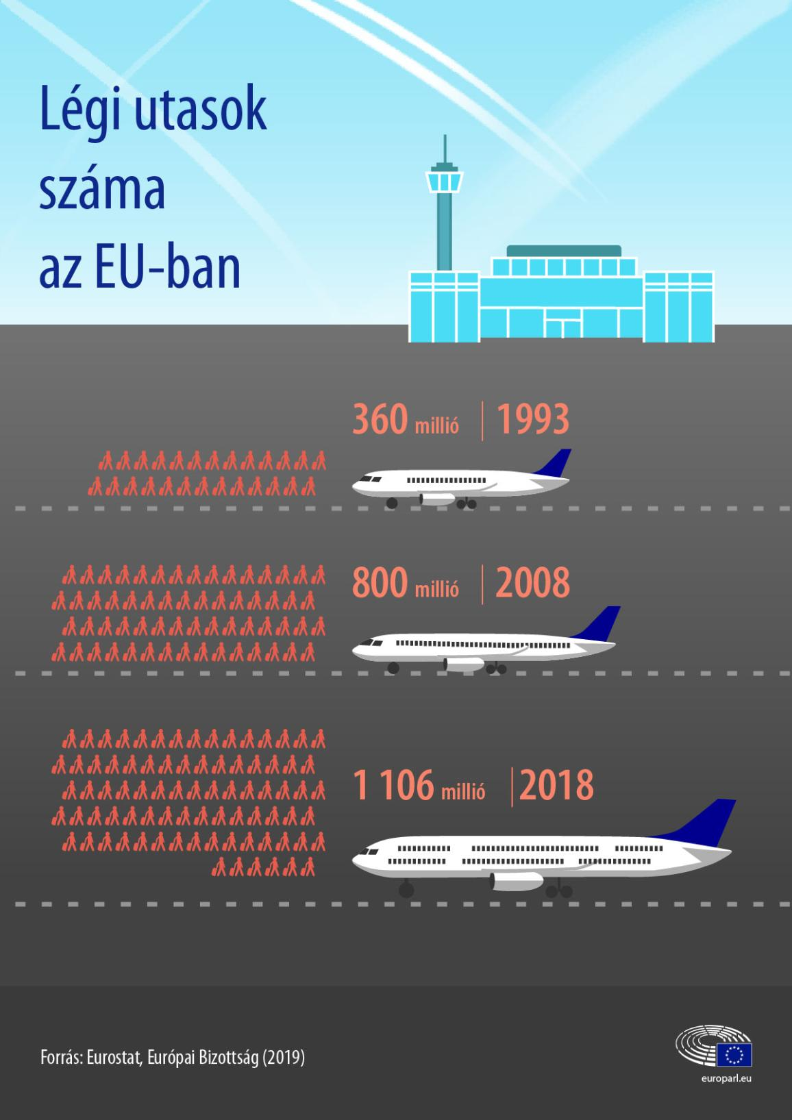 infographic on transport emissions - aviation and navigation