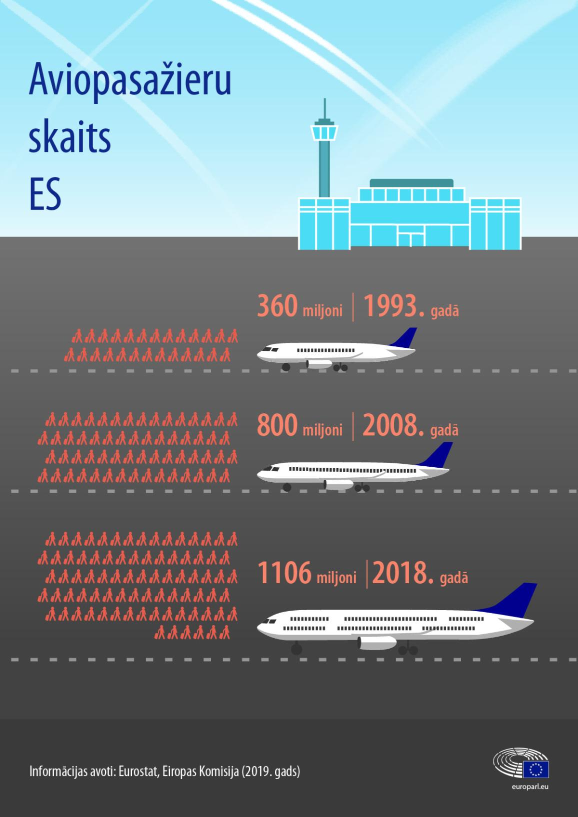 Infografikā redzams gaisa satiksmes pasažieru skaita pieaugums ES.