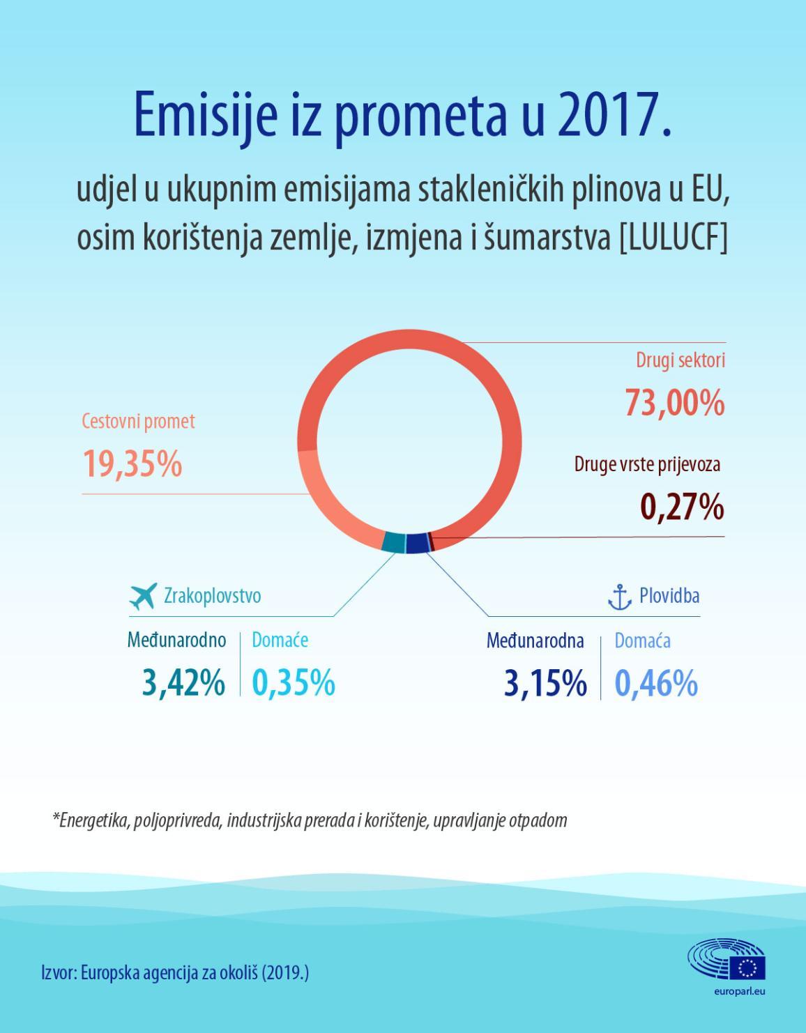 Infografika: Emisije iz prometa