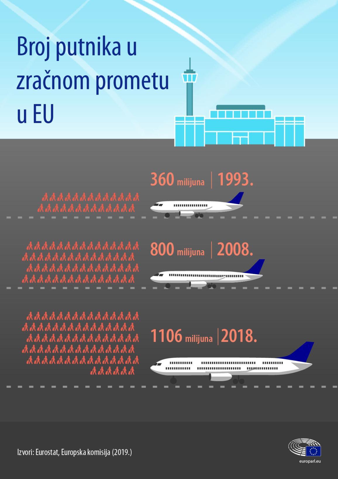 Infografika: Broj putnika u zračnom prometu