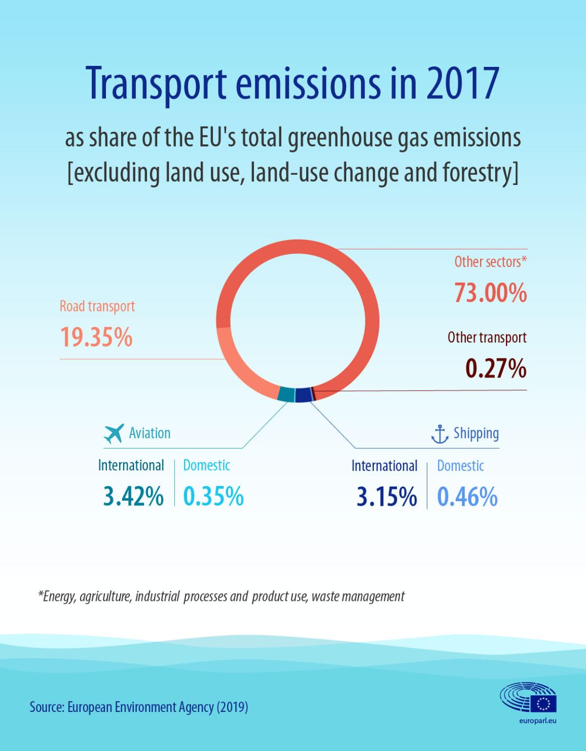ინფოგრაფიკა ტრანსპორტის გამონაბოლქვზე, ავიაციისა და ტრანსპორტირების ჩათვლით, ევროკავშირის სათბურის გაზების მთლიანი ემისიების წილის სახით