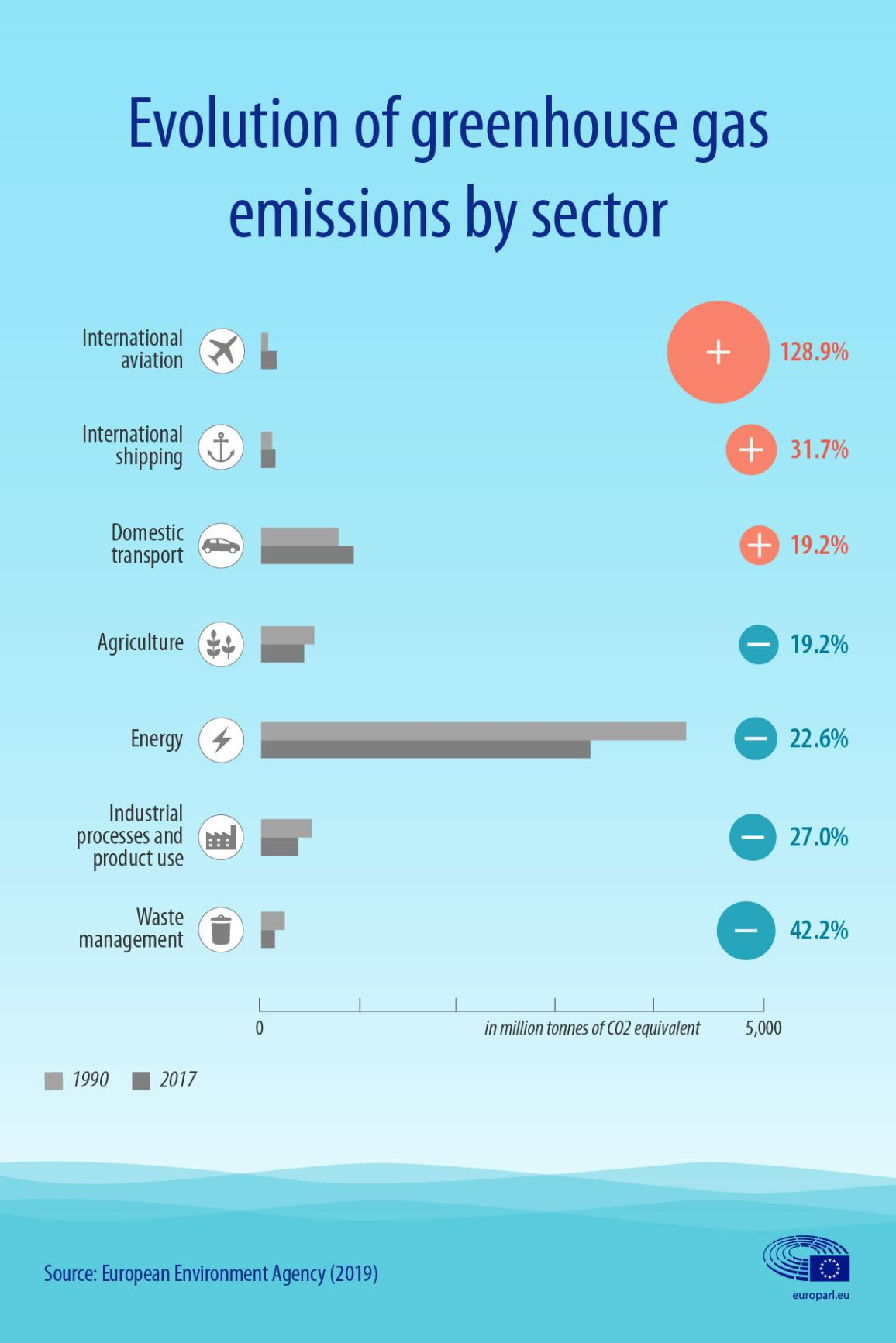 Infographic on the evolution of greenhouse gas emissions by sector, including aviation and shipping