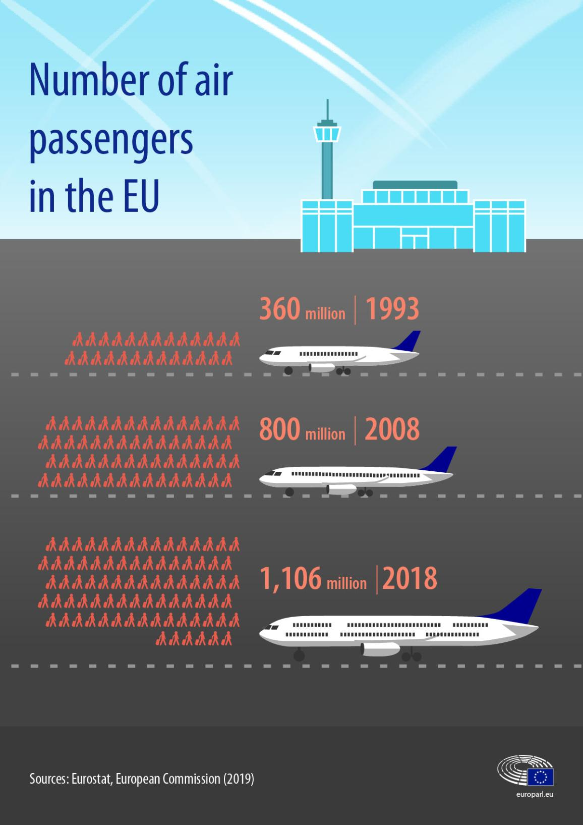ინფოგრაფიკა ევროკავშირში საჰაერო მგზავრების რაოდენობის ევოლუციის შესახებ