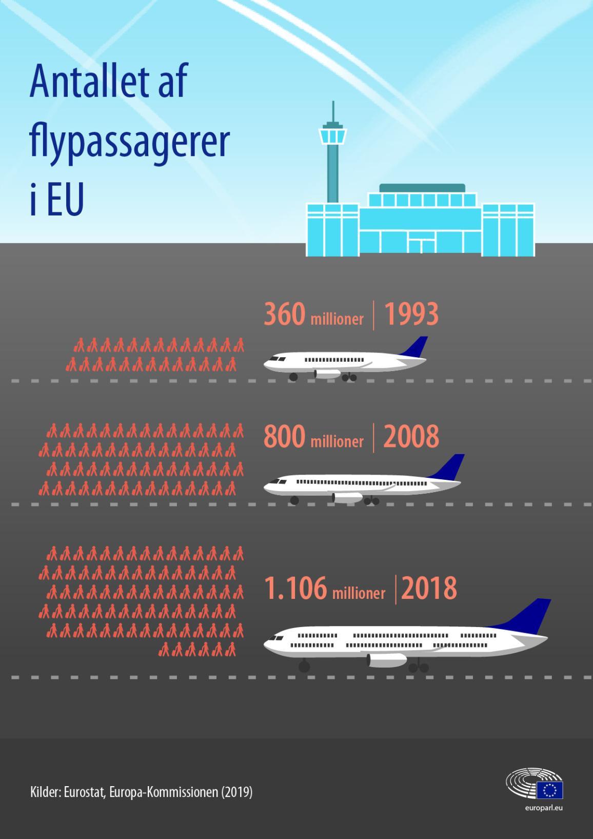 Flypassagerer i EU