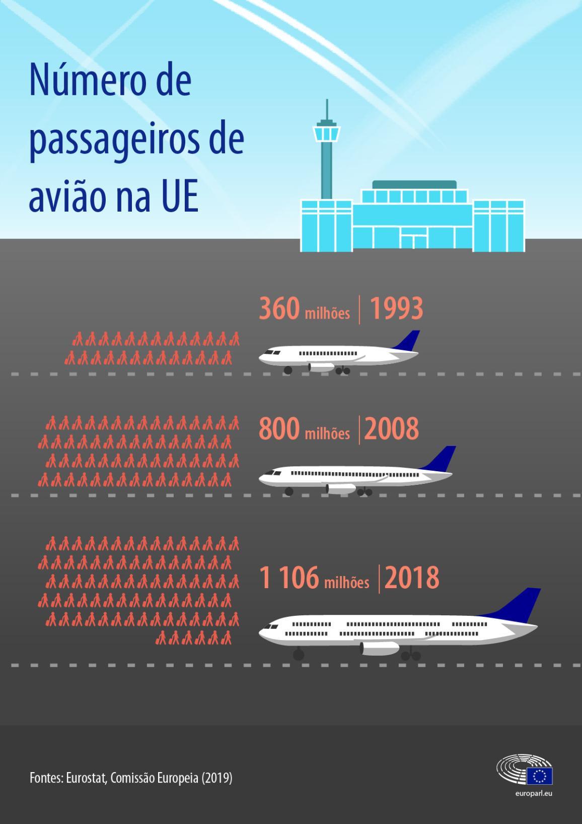 Número de passageiros na UE
