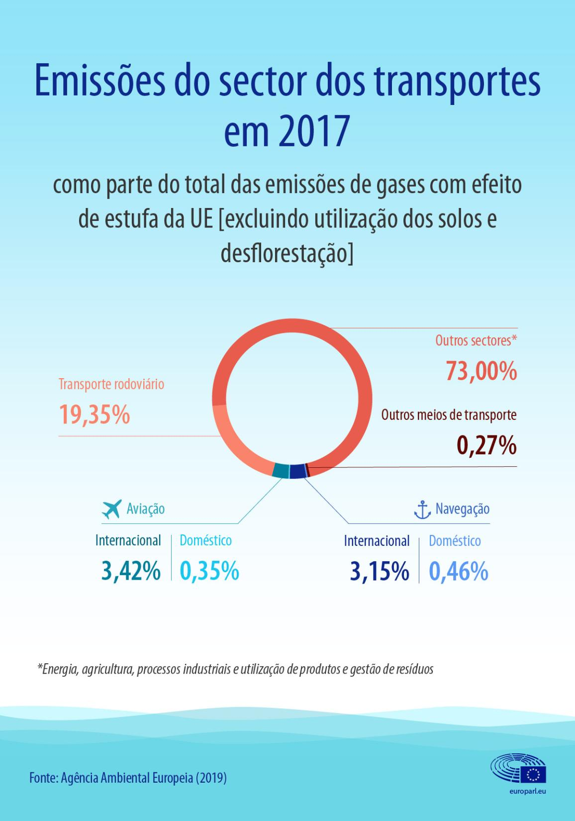 Emissões em 2017