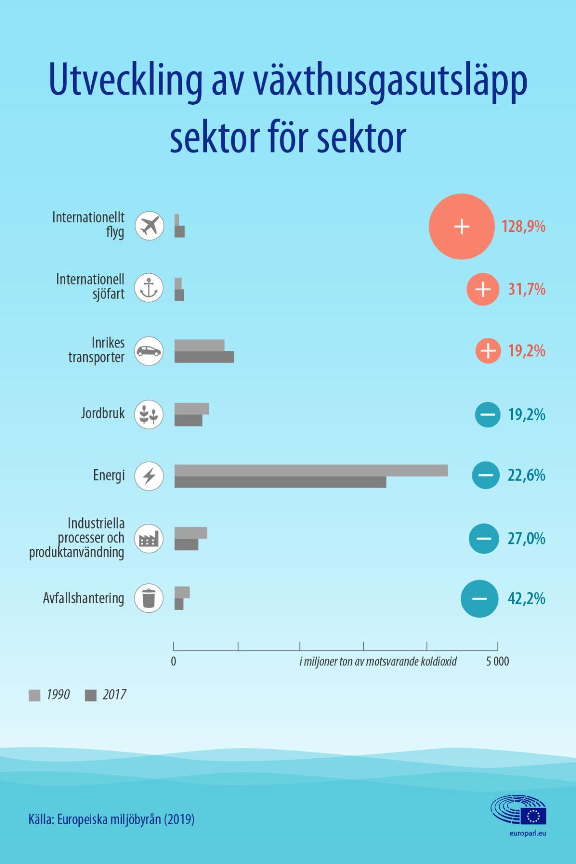 Nyhetsgrafik om utvecklingen av utsläpp av växthusgaser per sektor, inklusive flyg och sjöfart.
