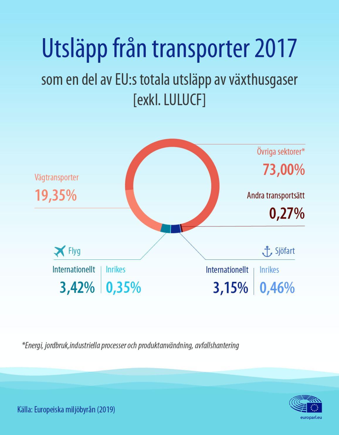 Nyhetsgrafik om utsläpp från transporter, inklusive flyg och sjöfart, som en del av EU:s totala växthusgasutsläpp.