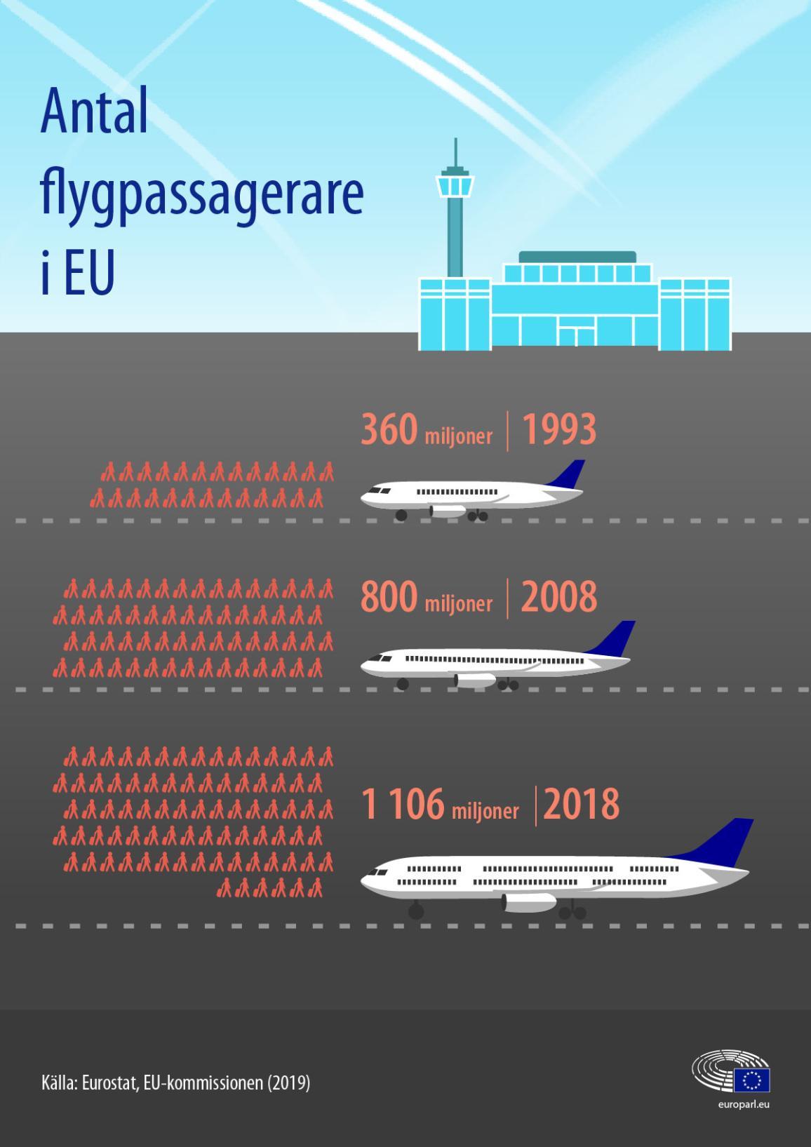 Nyhetsgrafik om utvecklingen av antalet flygpassagerare inom EU.