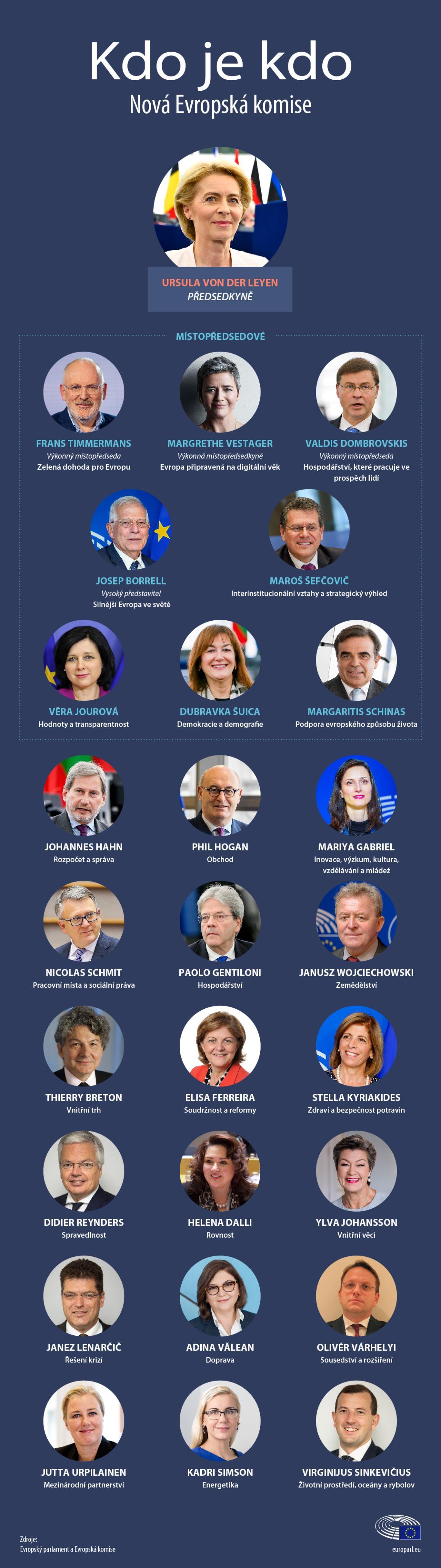 Infografika s portfolii komisařů