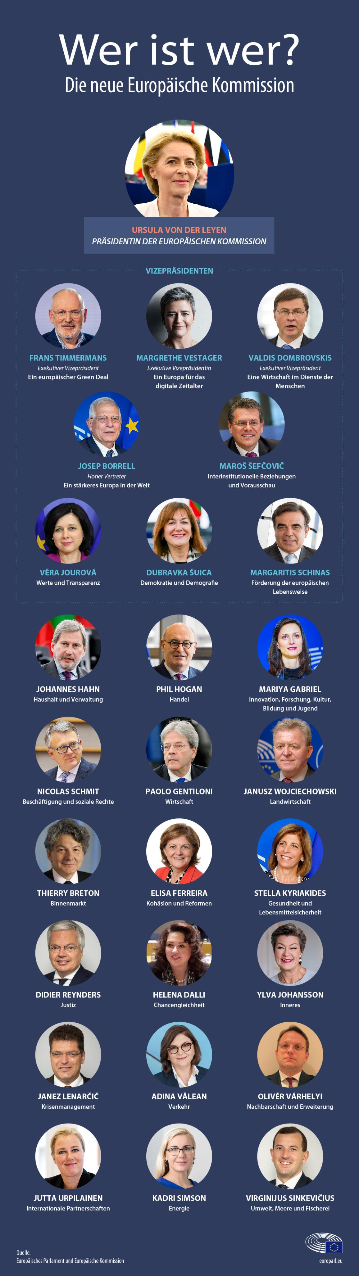 Infografik zum Kommissionskollegium