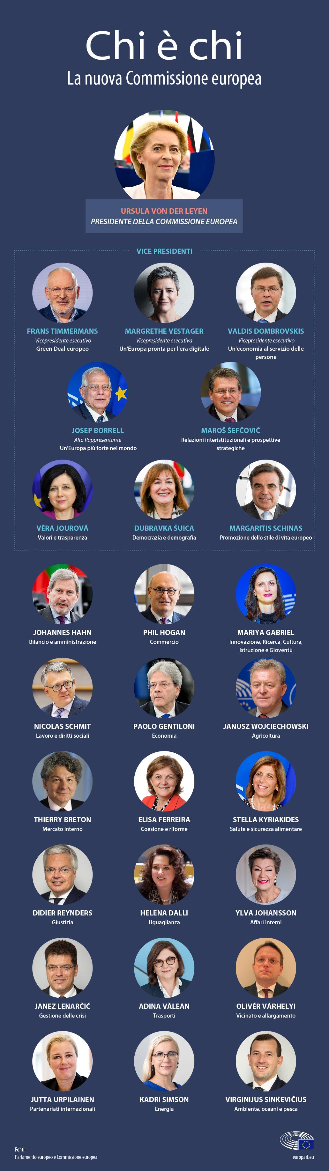 Infografica sulla nuova Commissione europea: chi è chi. I nomi e i portafogli dei 27 membri