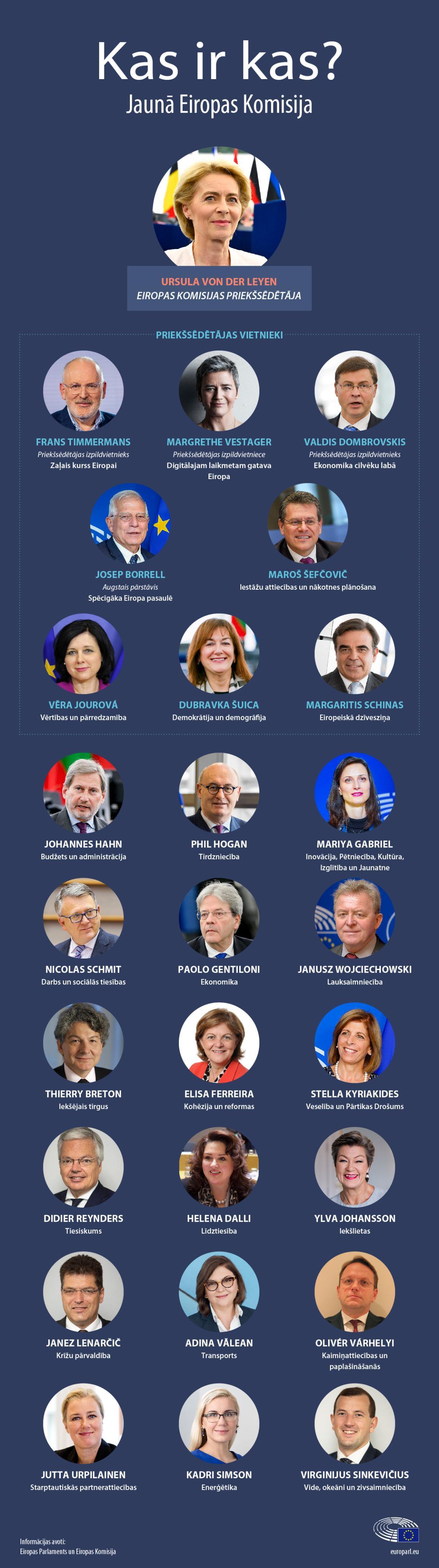 Infografika: Jaunā Eiropas Komisija (2019-2024).