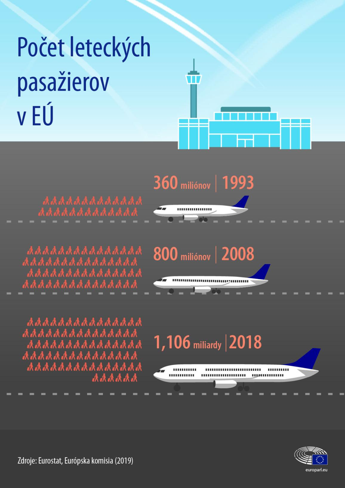 Infografika: nárast leteckých pasažierov v EÚ