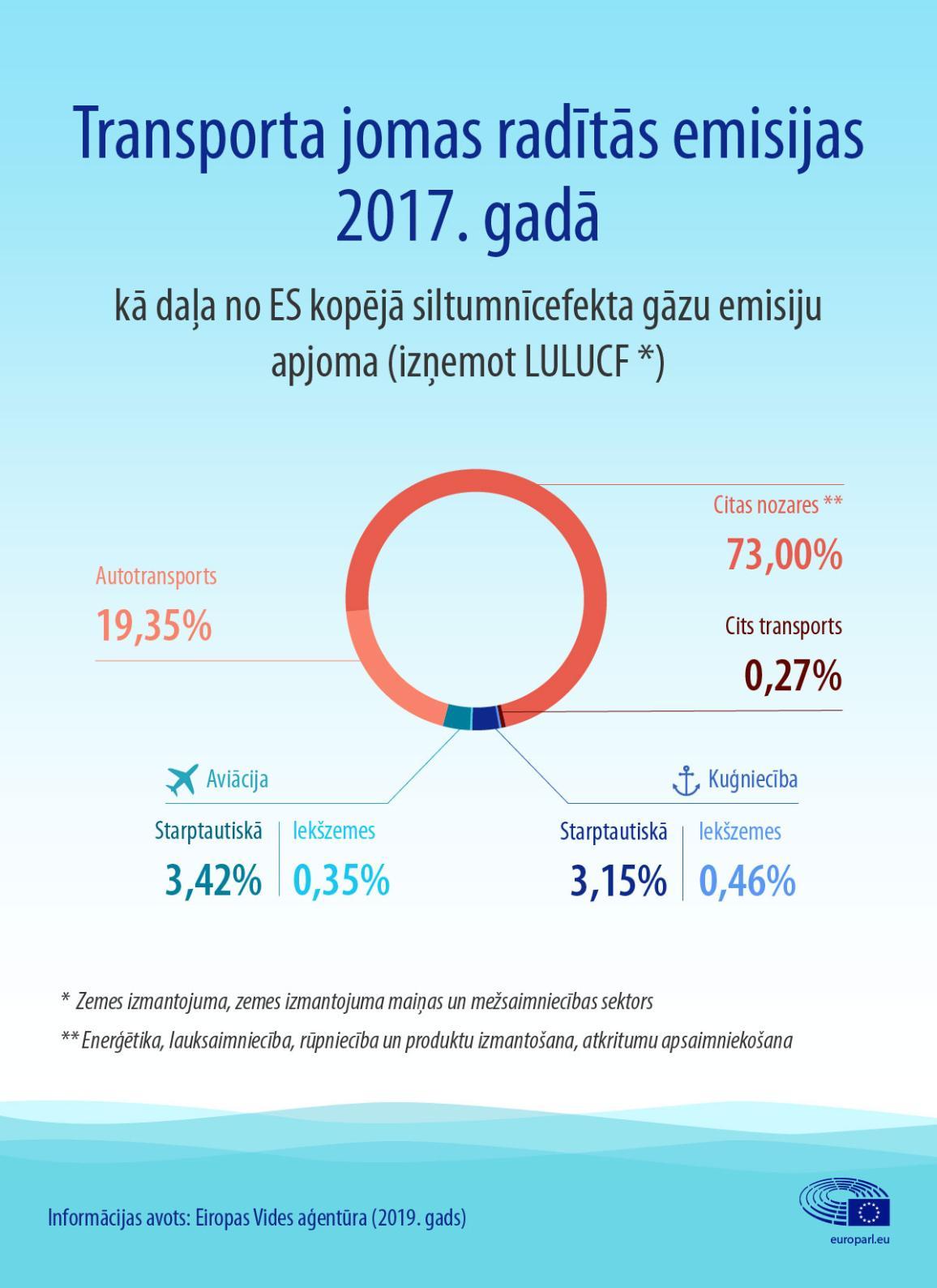 Infografikā redzams transporta jomas radītās emisijas, ieskaitot aviācijas un kuģniecības nozares, kā daļu no ES kopējā siltumnīcefekta gāzu emisiju apjoma.