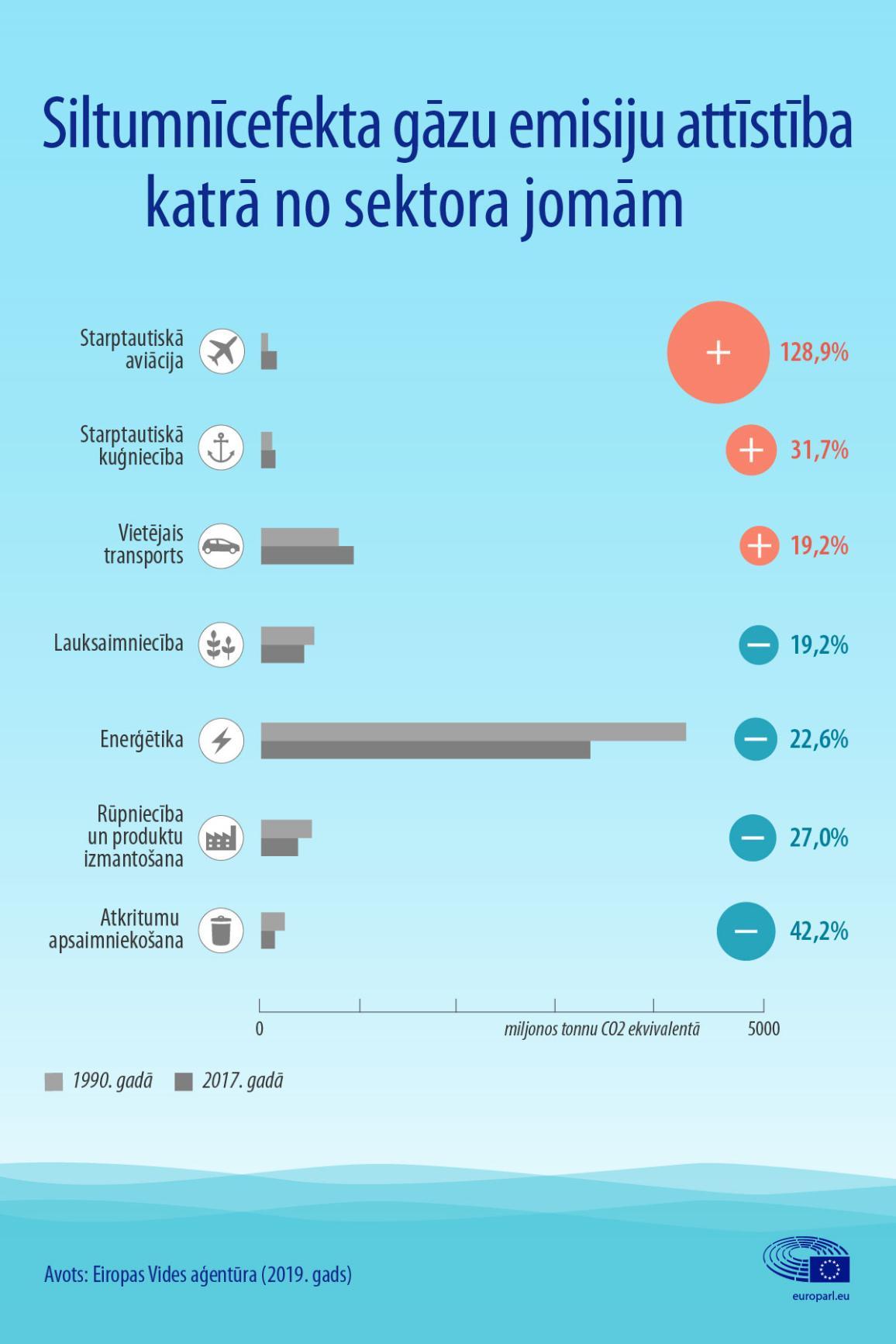Infografikā redzama siltumnīcefekta gāzu emisiju attīstība nozaru dalījumā, ieskaitot aviāciju un kuģniecību.