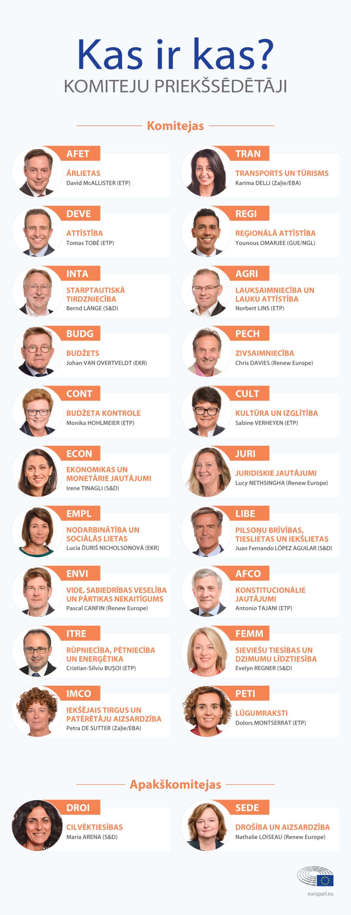 Infografika: Eiropas Parlamenta komiteju priekšsēdētāji.