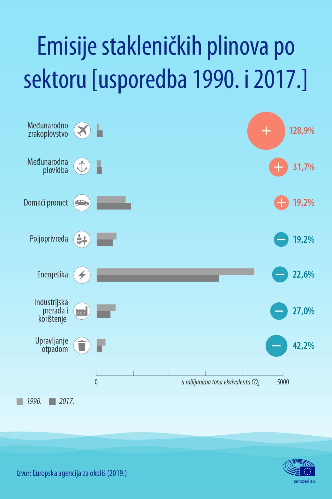 Infografika: Emisije stakleničkih plinova po sektoru