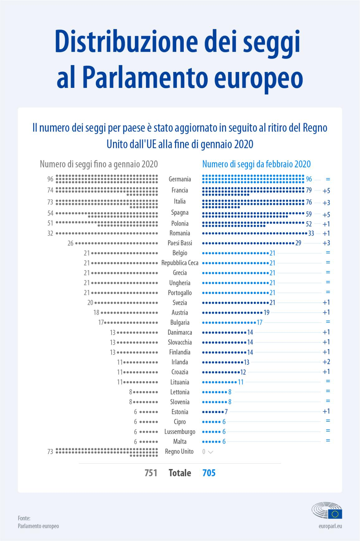 Il Parlamento dal 1° febbraio 2020: la composizione spiegata in un'infografica