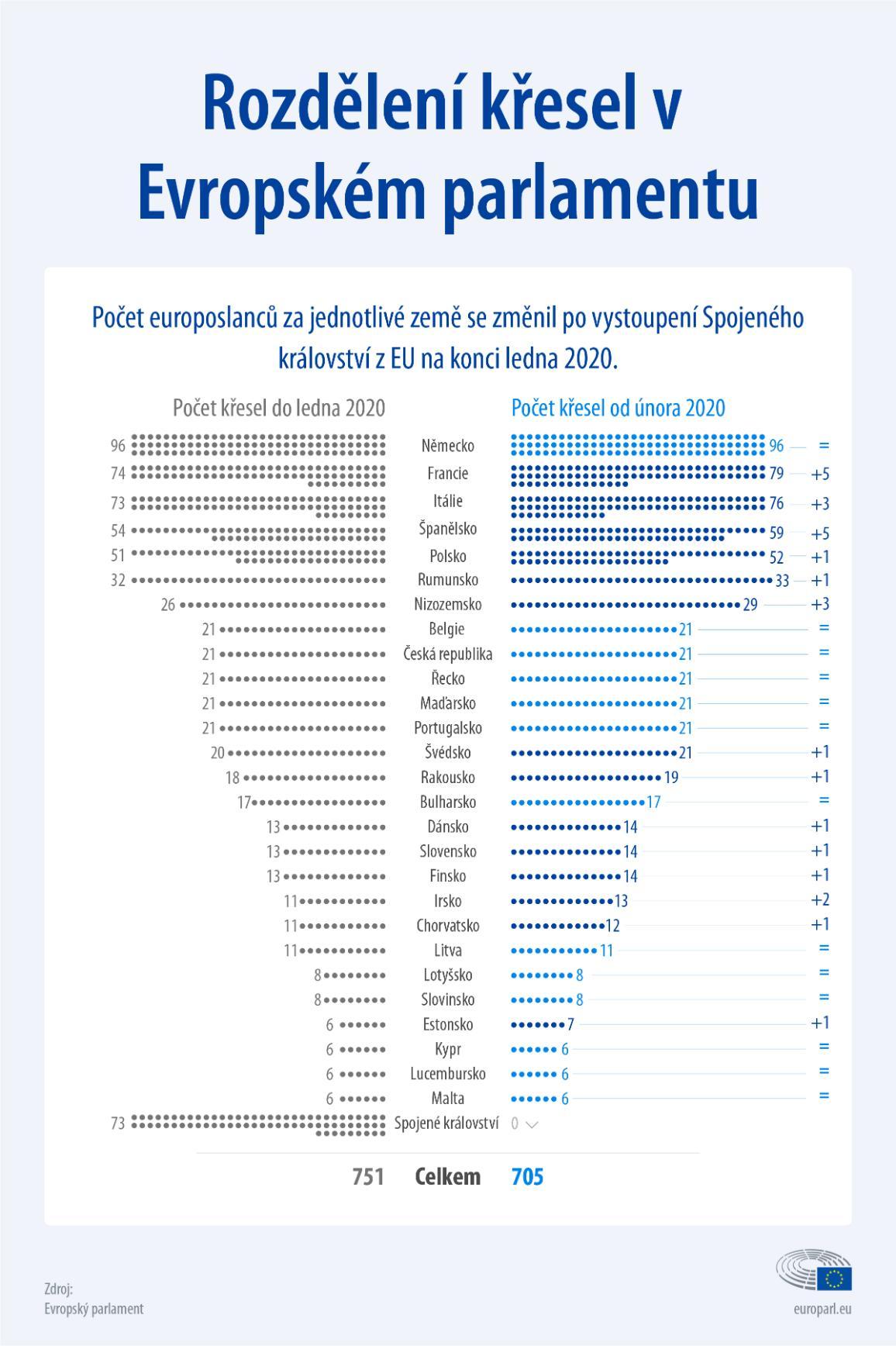 Kolik mají země EU křesel v europarlamentu - infografika