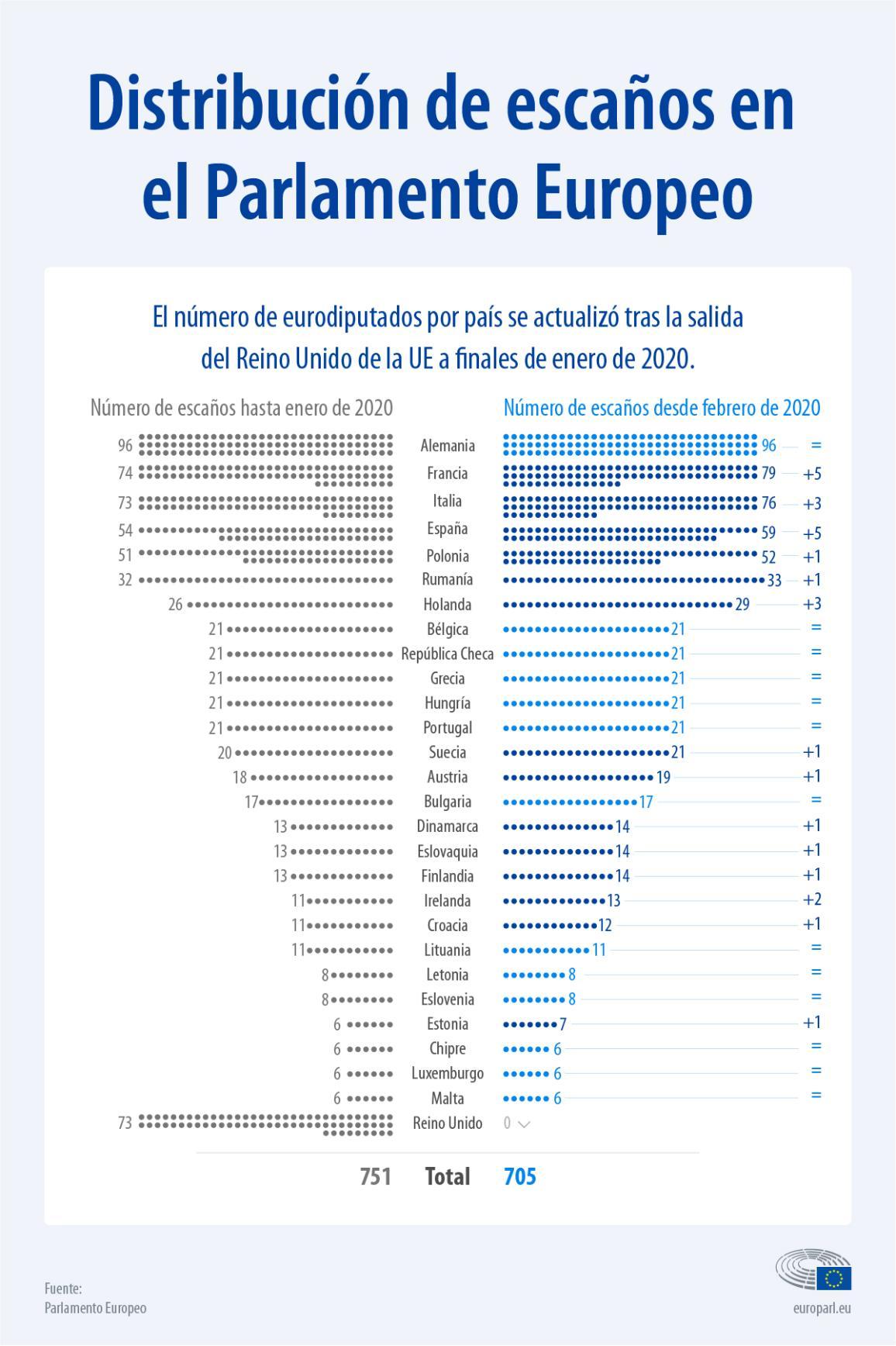 Infografía: distribución de escaños en el Parlamento Europeo.