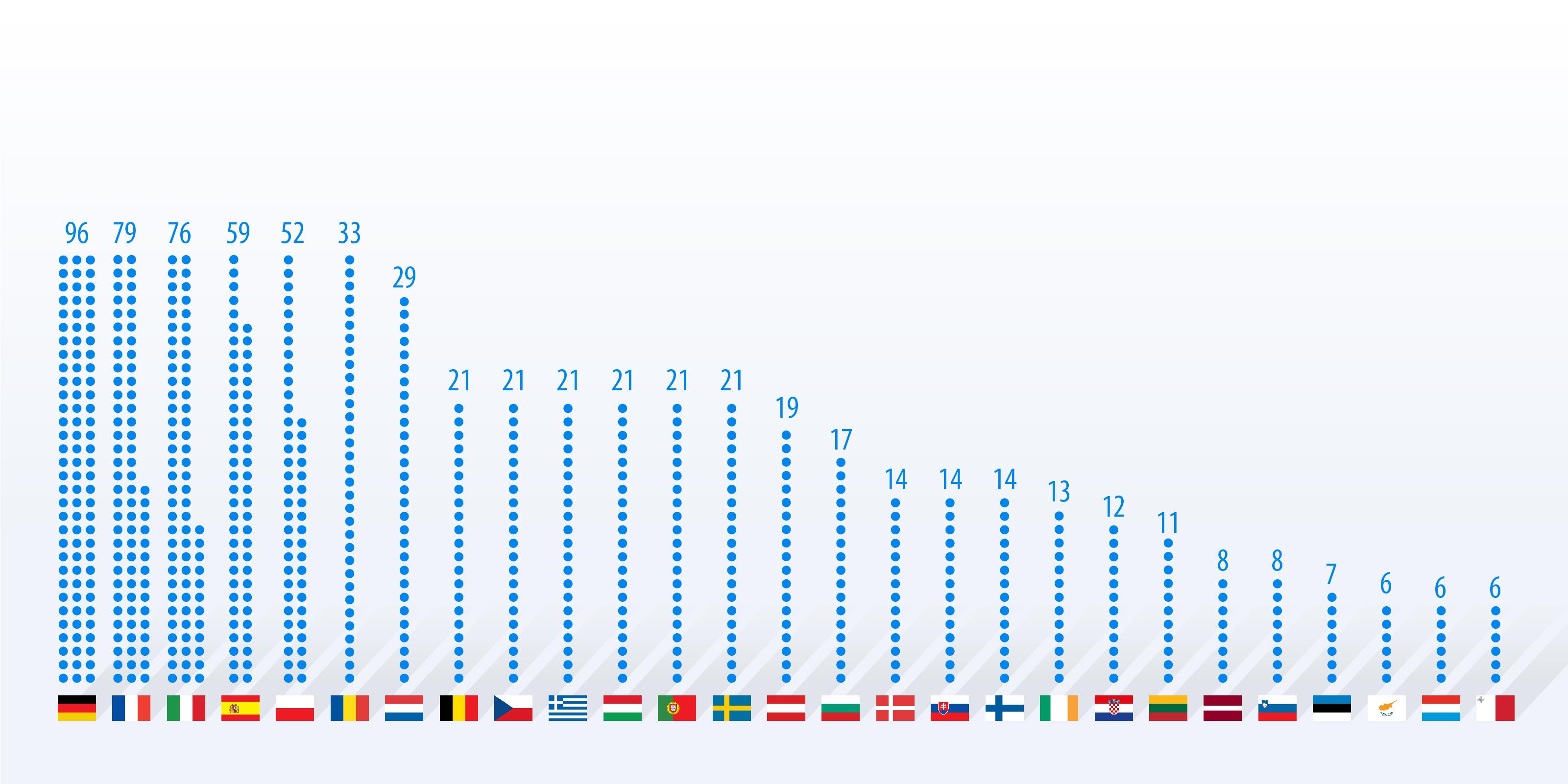 wieviel eu länder gibt es