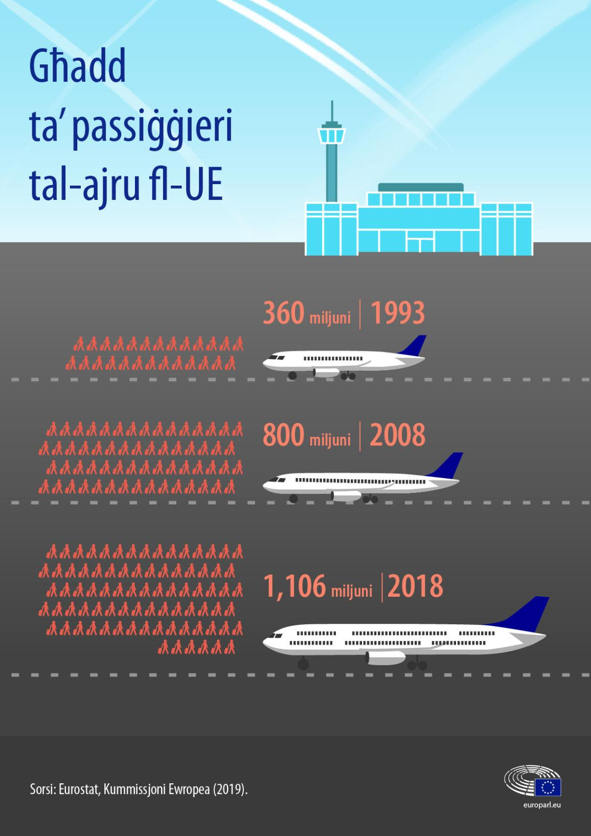 inforgraphic on greenhouse gas emissions - aviation and shipping