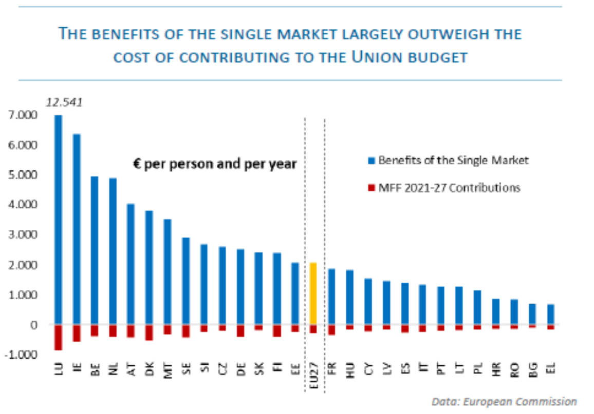 EU single market benefits