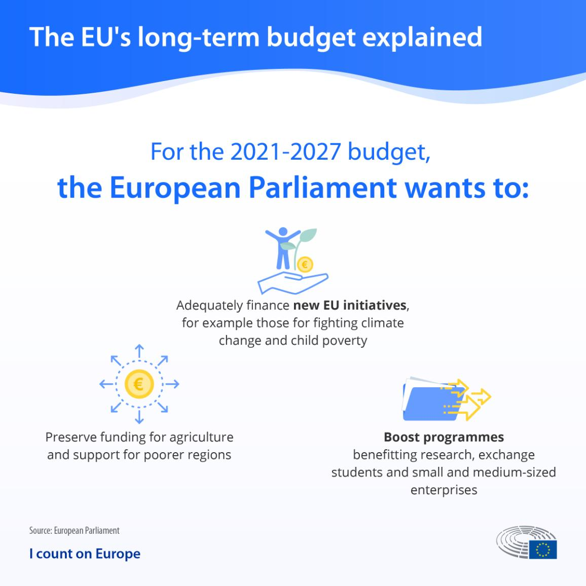 Infographic about the negotiations for the EU's long-term budget for 2021-2027 showing what the European Parliament wants