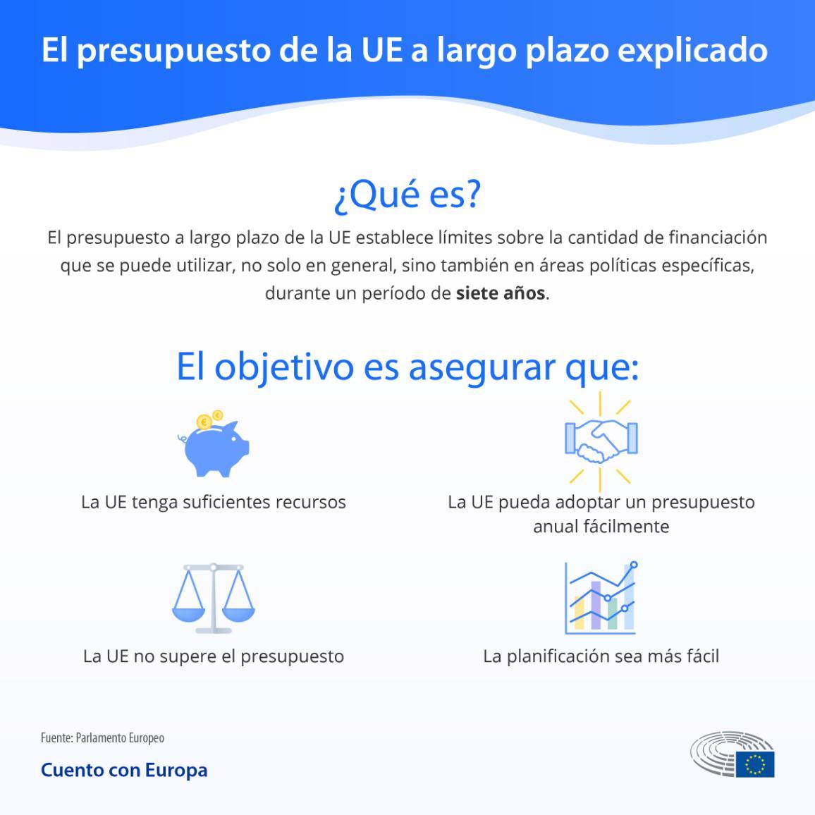 Infografía: qué es el presupuesto de la UE a largo plazo