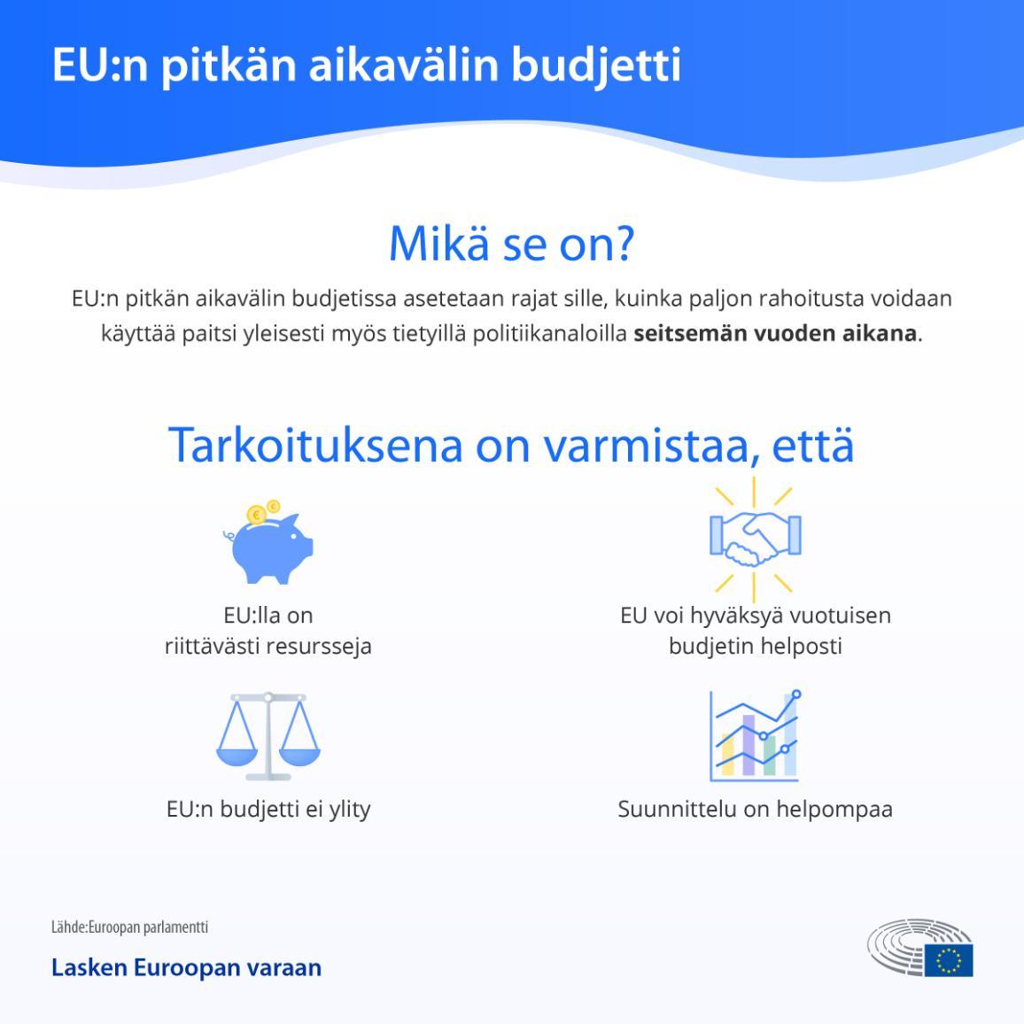 Infografiikka: Mikä on EU:n pitkän aikavälin budjetti?