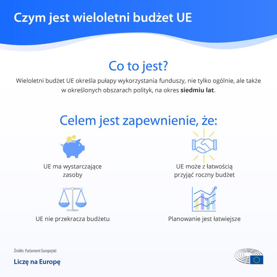 Infografika wyjaśniająca, czym jest długoterminowy budżet UE
