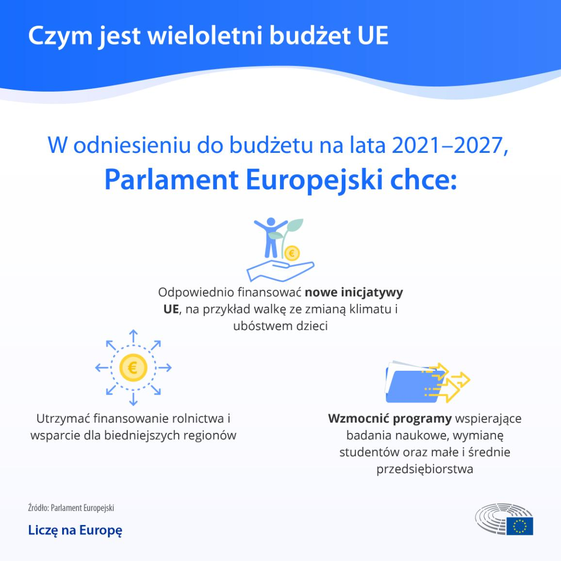 Infografika na temat negocjacji długoterminowego budżetu UE na lata 2021-2027, pokazująca oczekiwania Parlamentu Europejskiego
